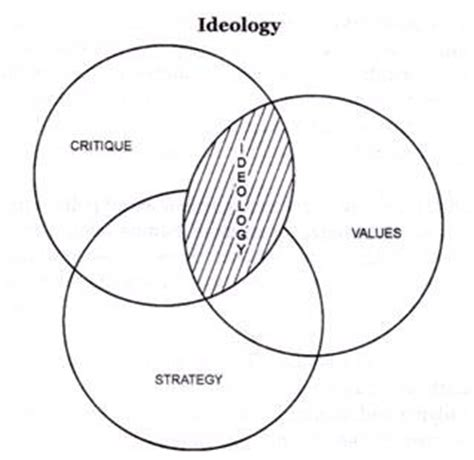 Political Ideologies MyEssayServicesCom